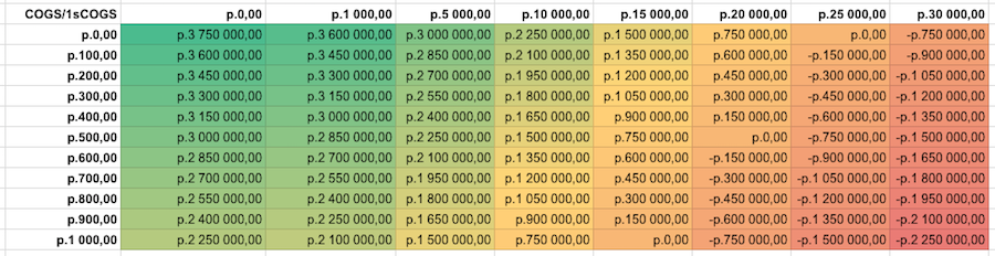 Table GP depending on the value of COGS and 1sCOGS for the current model (APC = 10)